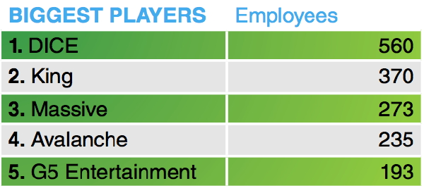 Sweden industry employees