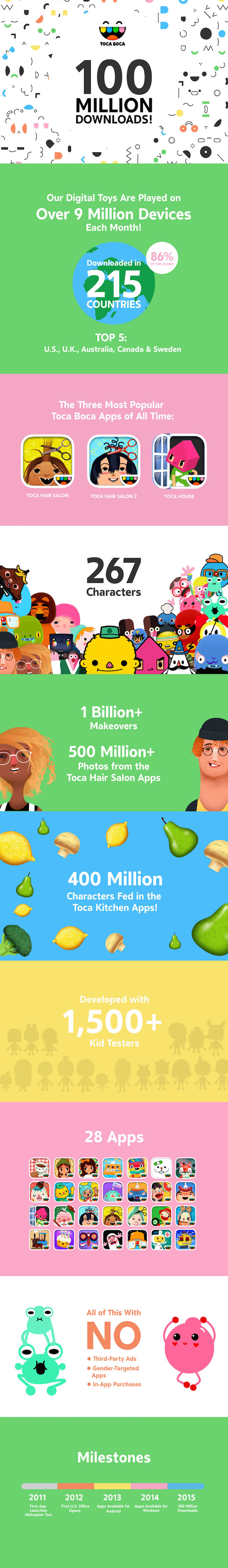 Toca-Boca-100-Million