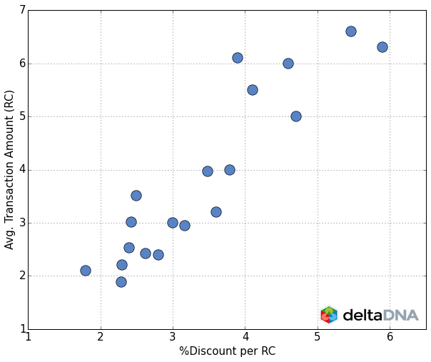 chart-iap-bundles1