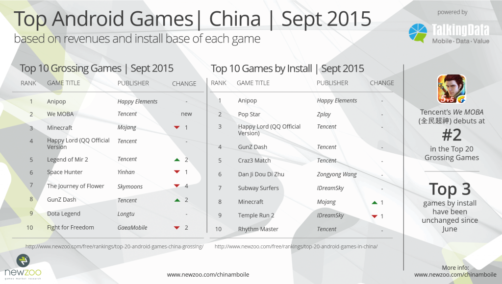 Newzoo_Talking_Data_Top_Android_Games_Sept_2015