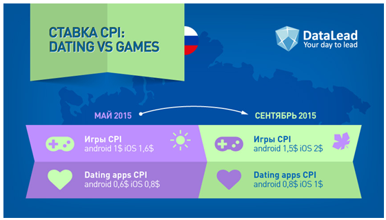 Top dating games apps