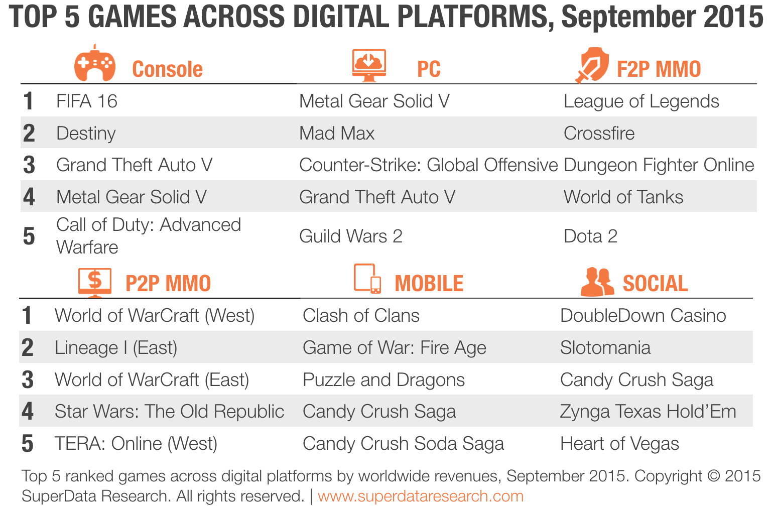 SuperData-Top-5-Digital-Games