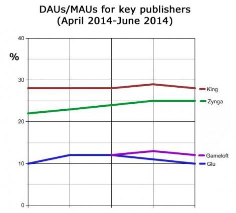 dau-mau-percentage2014-2015-r471x