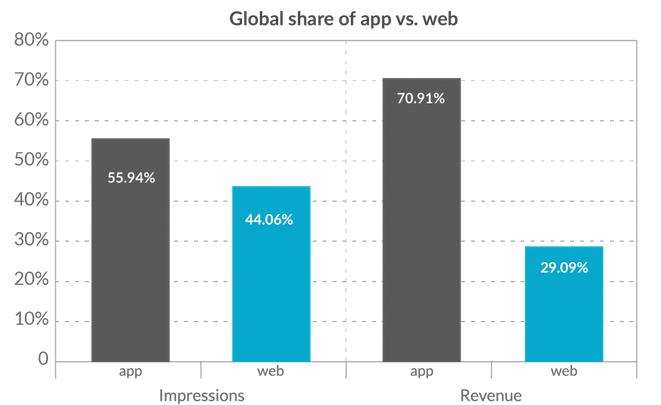 mobile_revenue