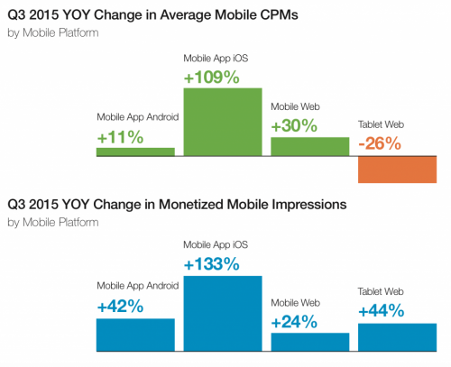 monetized_mobile_impressions_by_platform-1024x834