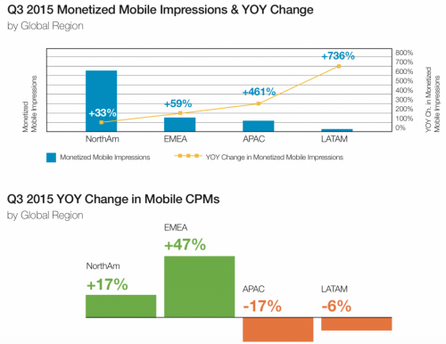 monetized_mobile_impressions_by_region-1024x791