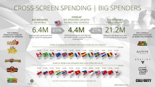 Newzoo_Power_Users_Big_Spenders_Cross_Screen_Spending