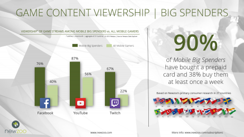 Newzoo_Power_Users_Big_Spenders_Mobile_Game_Content_Viewership - копия
