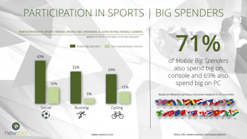 Newzoo_Power_Users_Big_Spenders_Participation_Sports - копия