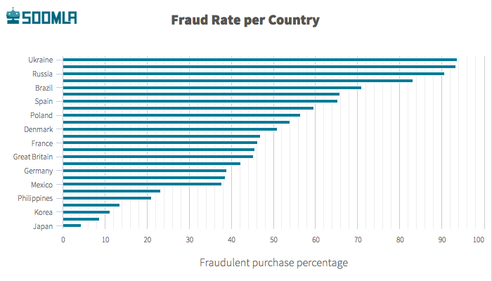 fraud-rate-per-country