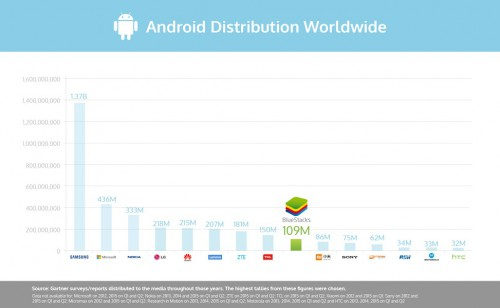 Android Distribiution Chart 2015