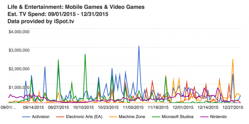 life--entertainment-mobile-games--video-games-est-tv-spend-09-01-2015--12-31-2015
