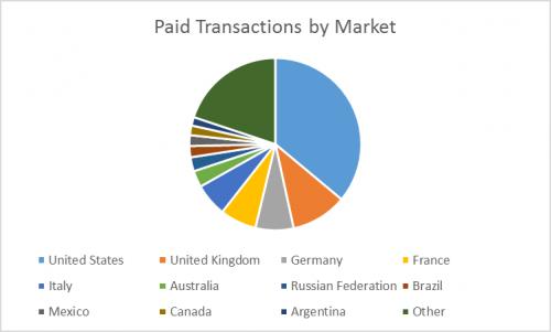 5_paidtransactionsbymarket