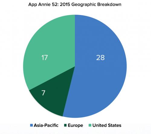 App-Annie-52-2015-Geo-Breakdown