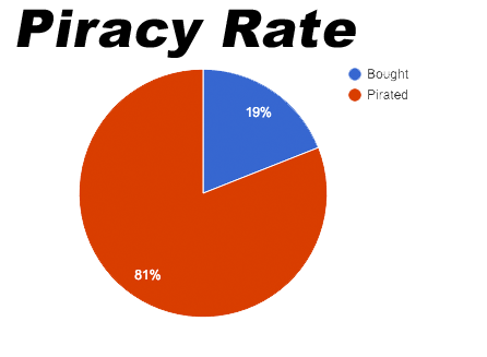 Piracy-rate