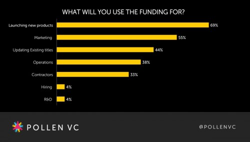 what-will-you-use-funding-for
