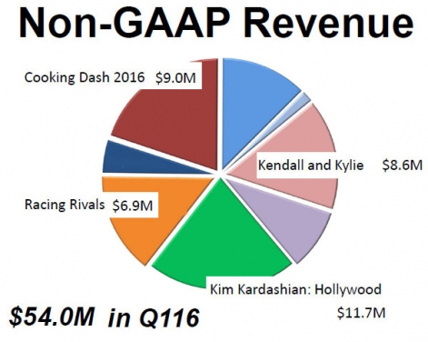 glu-mobile-title-breakdown-q1-2016-r471x