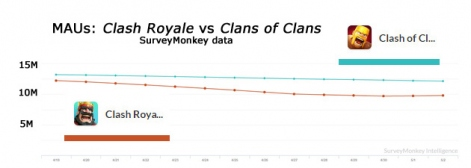 surveymonkeyclash-royale-clash-of-clansmaus-r471x