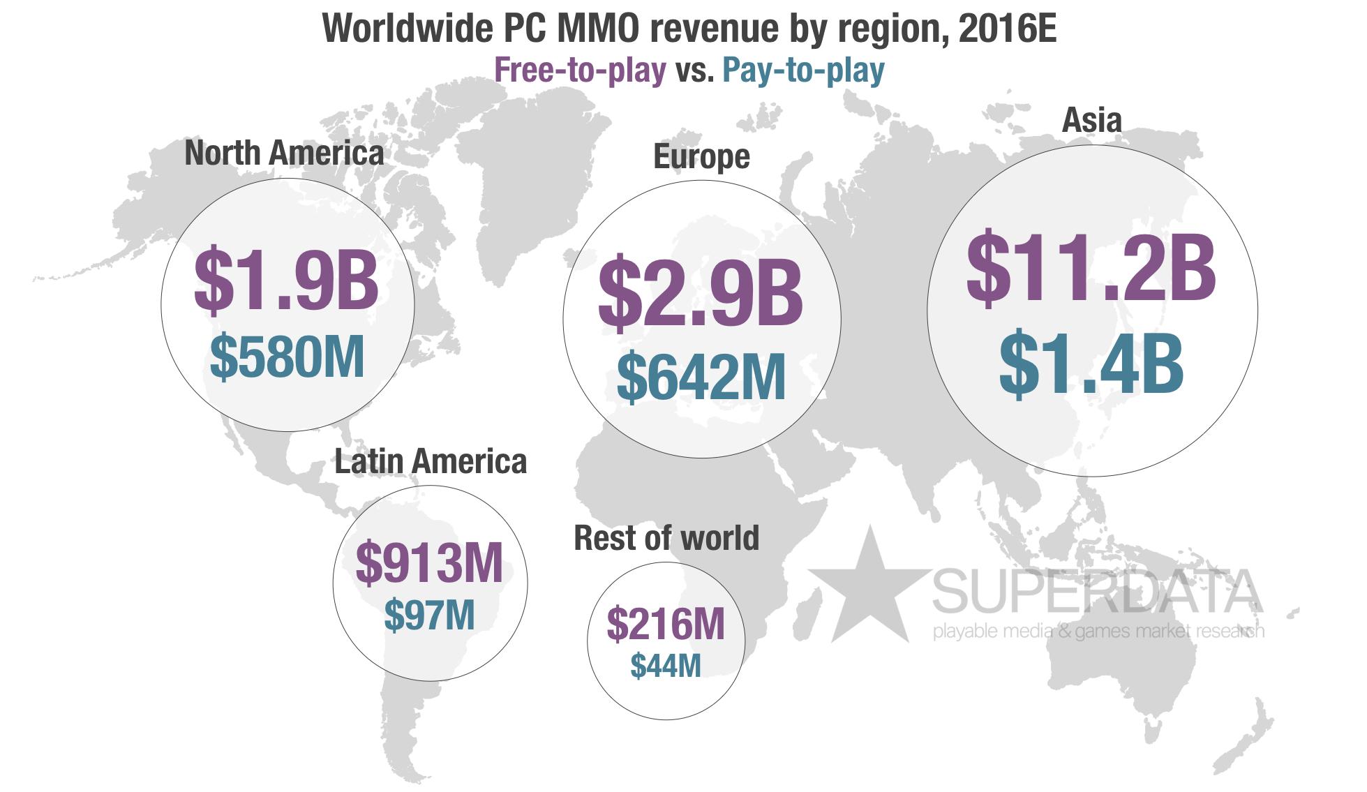 Region-Revenue