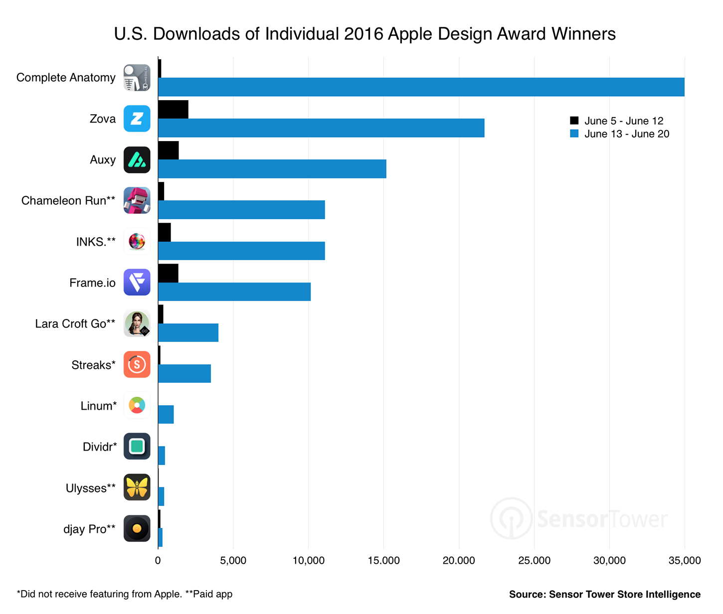 apple-design-awards-2016-download-ranking