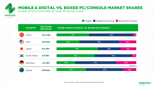 NEWZOO_Mobile_Digital_Boxed_PC_Console_Market_Shares