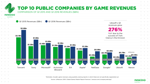 NEWZOO_Top10_Public_Companies_by_Game_Revenues