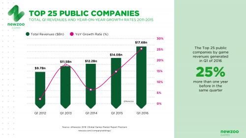 NEWZOO_Top25_Public_Companies_V2