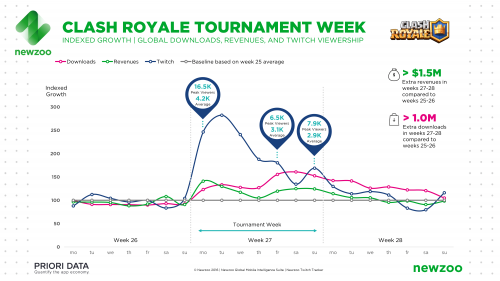 Newzoo_Indexed_Growth_Clash_Royale_Tournament_Week_v2