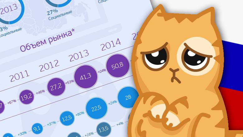 Российский рынок онлайн-игр по итогам 2015 года оказался меньше, чем в 2012 году