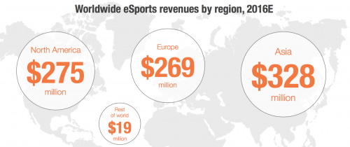 SuperData-Worldwide-eSports-Market-by-Region