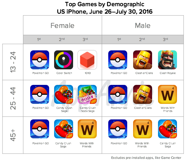 01-Top-Pokemon-Go-Gams-Demographic-US-iPhone-June-2016
