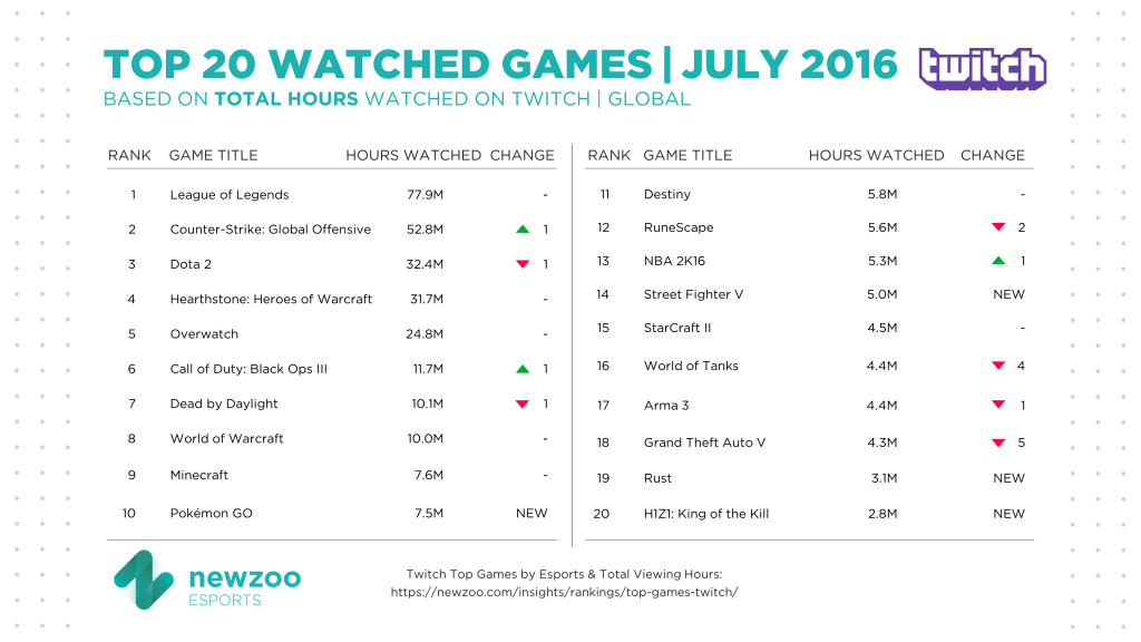 Newzoo_Top_Games_Twitch_Total_Hours_July_V2