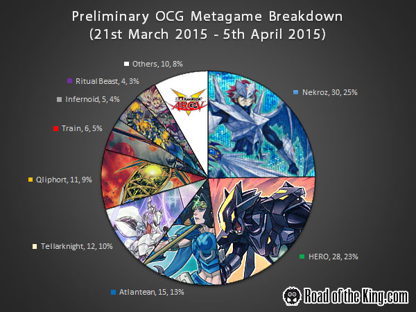 Preliminary-Metagame-201504