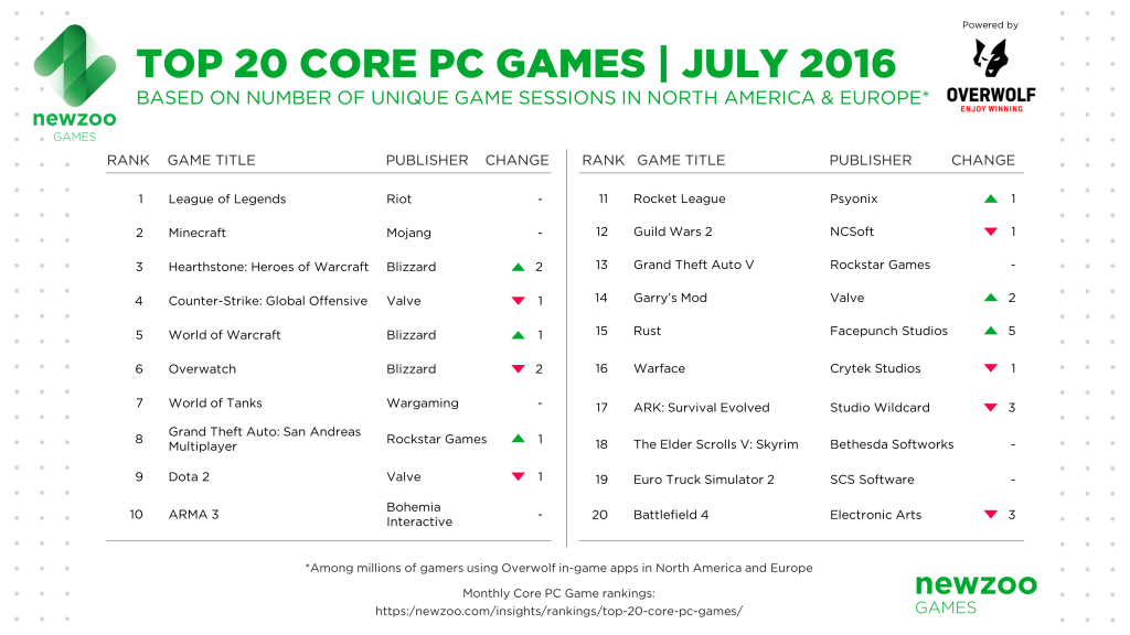Rankings_Concept_Core-PC-Game_July