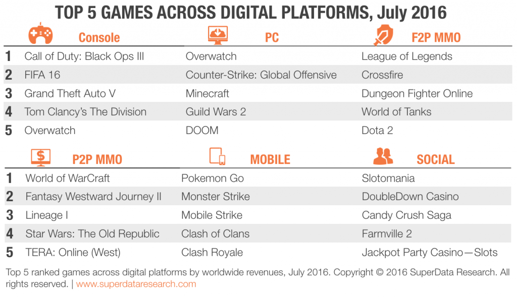 SuperData-Top-Games-July-2016