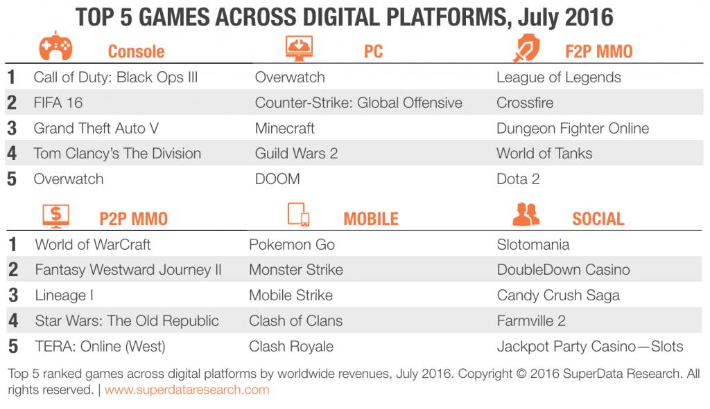SuperData-Top-Games-July-2016