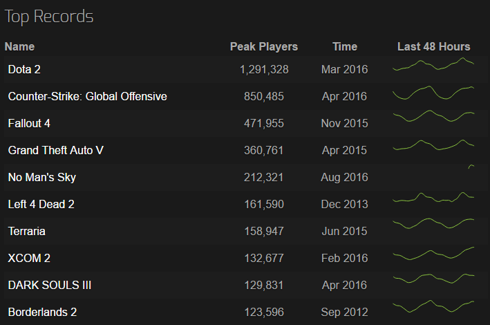 No Man's Sky показала один из лучших стартов продаж за всю историю Steam