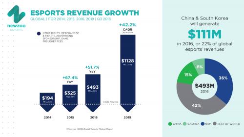 Newzoo_Esports_Revenues_Growth_Q3_2016_v2