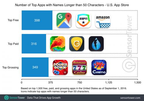 long-app-names-chart