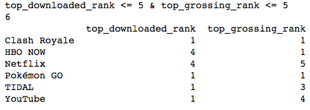 top_5_downloaded_top_5_grossing