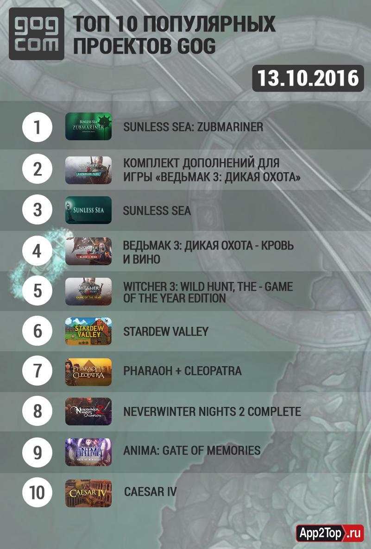 Топ самых играемых игр