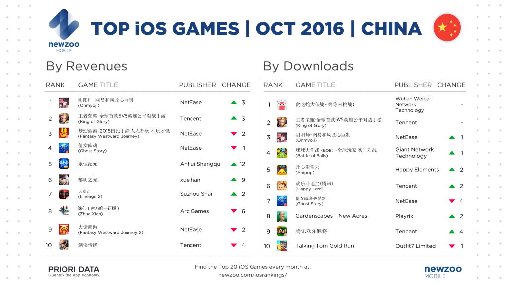 newzoo_prioridata_top_ios_games_october_cn