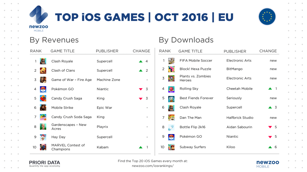 newzoo_prioridata_top_ios_games_october_eu