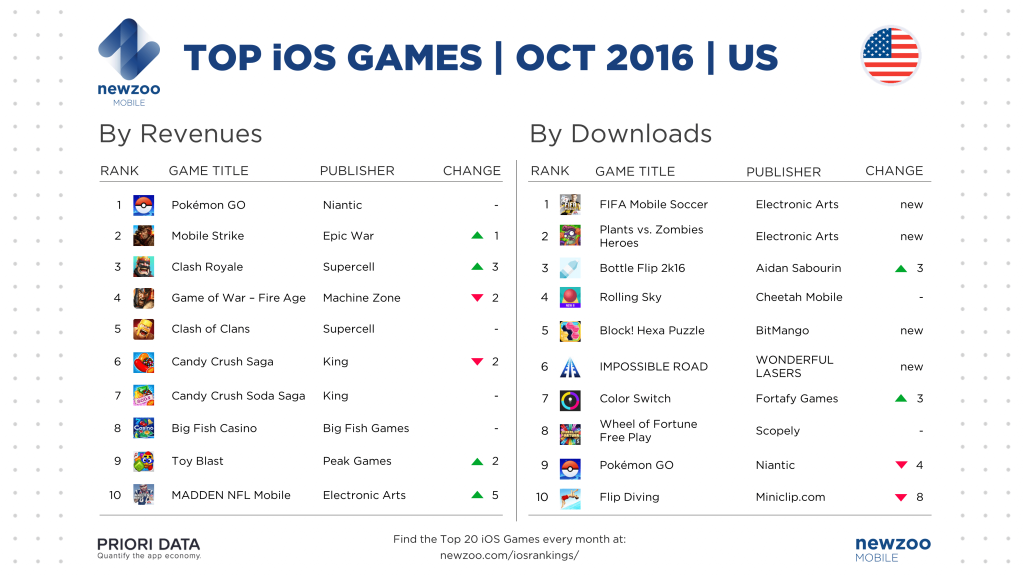 newzoo_prioridata_top_ios_games_october_us