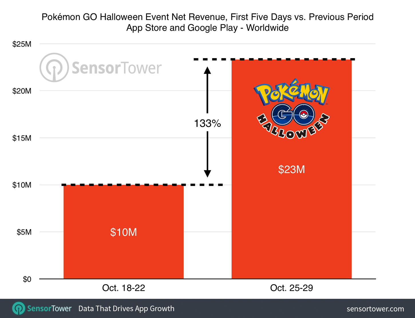 pokemon-go-halloween-event-revenue