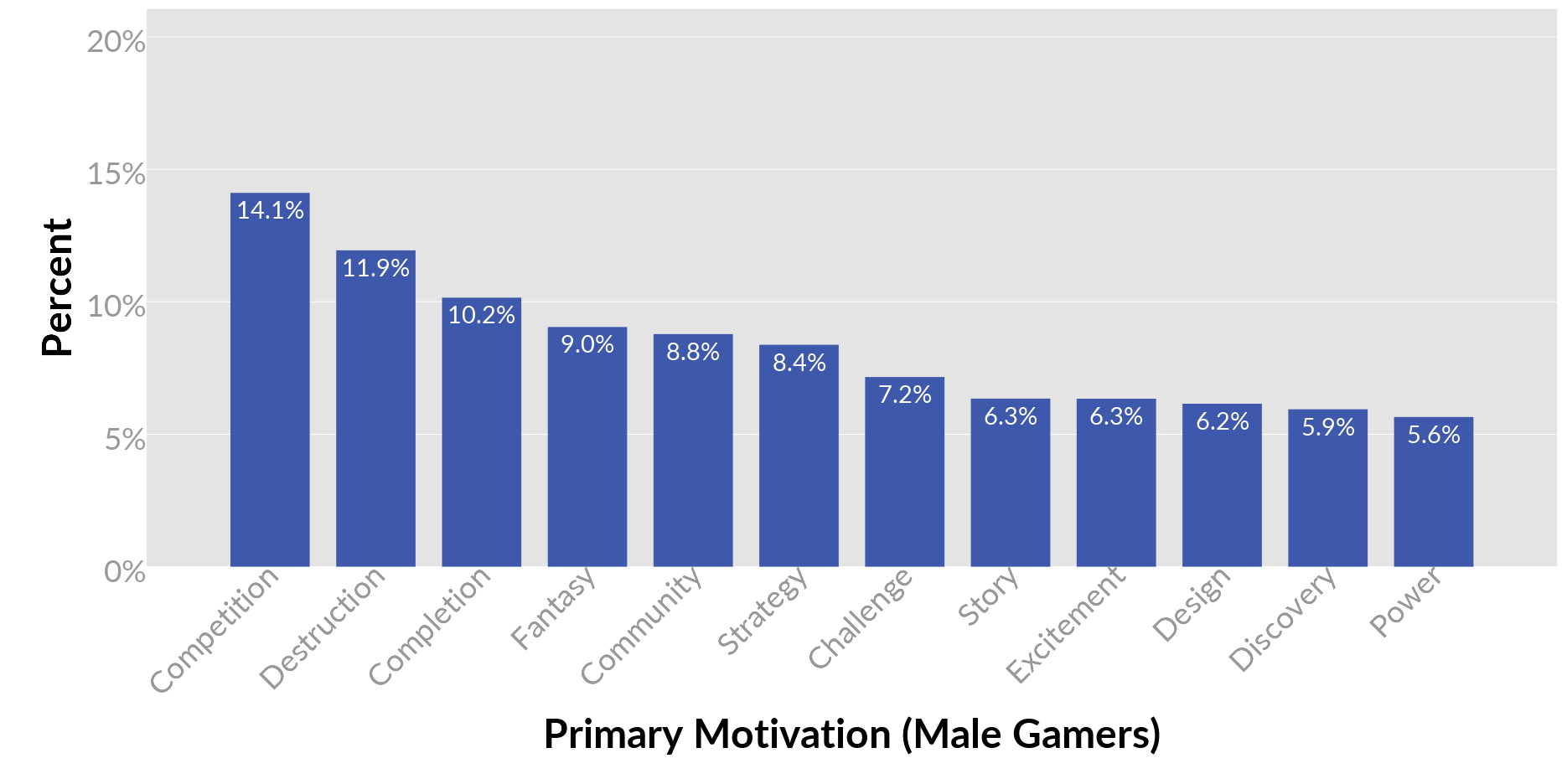 01-male-primary-motivations