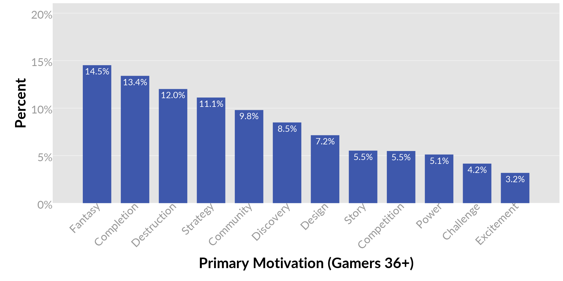 05-older-primary-motivations