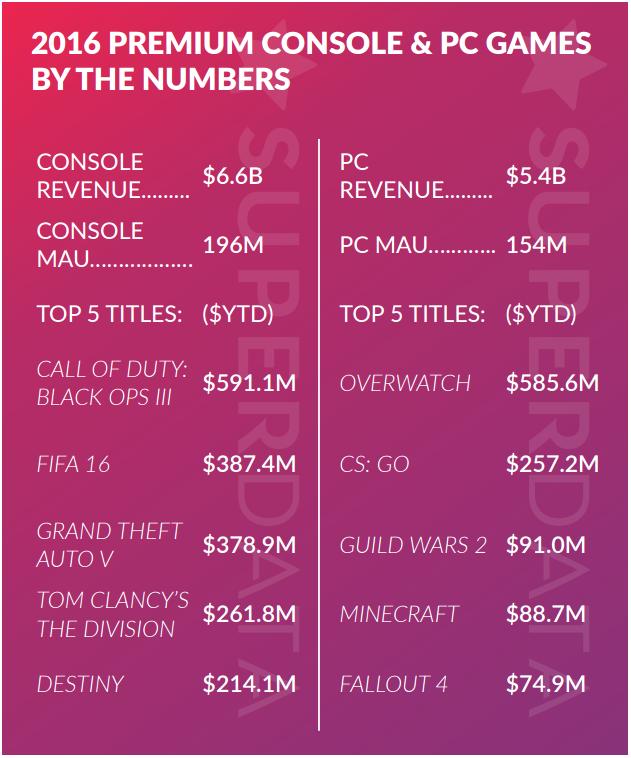 Доходы мобильных игр в 2016-ом достигли $41 млрд