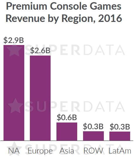 Рынок мобильных игр вмире превысил 40 млрд долларов