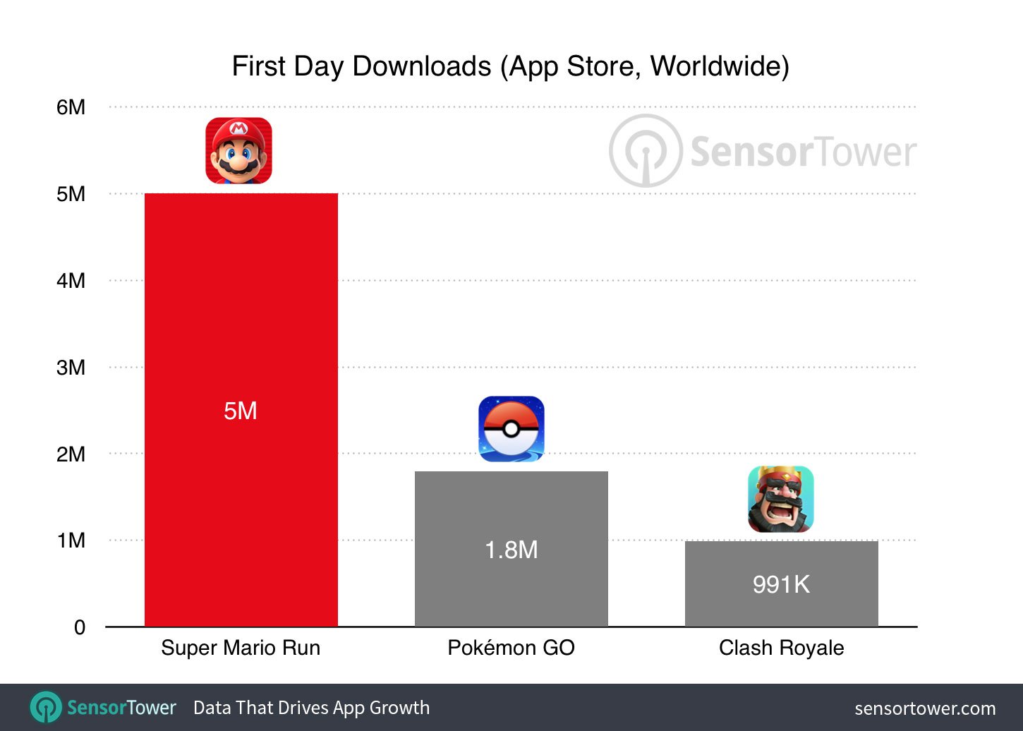 super-mario-run-first-day-downloads